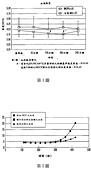 日本大和藥品官方文件:NKCP patent in Taiwan.JPG