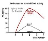米蕈百活健 活性多醣體複合物 (BioBran) Lentin Plus 1000 LY:米蕈百活健 nk cell activity