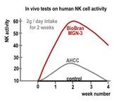 日本大和藥品官方文件:in vivo tests on human nk cell activity.JPG