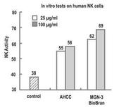 米蕈百活健 活性多醣體複合物 (BioBran) Lentin Plus 1000 LY:米蕈百活健 nk cell compare
