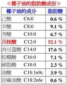 頂極原味冷壓初榨椰子油~經銷-請洽0982823968:冷壓初榨椰子油的脂肪酸組成及百分比.jpg
