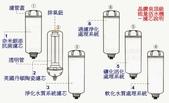 新一代 DIAMOND SPRING 晶鑽泉頂級六道能量活水機:新一代晶鑽泉-濾芯說明.jpg