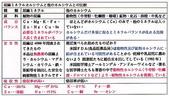 日本原裝進口~植物性發酵葡萄糖胺 KAPURA:日本進口植物性胡麻鈣與其它鈣之比較01
