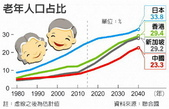 退休養老新觀念~您付得起的現在和未來~聖恩生活護照~養生權及投報率!:世界老年人口占比.jpg
