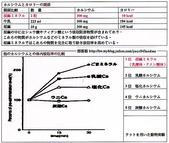 日本原裝進口~植物性發酵葡萄糖胺 KAPURA:日本進口植物性胡麻鈣與其它鈣之比較02