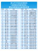 107年4月:「地清登記有辦有保庇」網站有獎徵答活動得獎名單.png