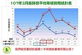 107年4月:10703各時段平均等候時間統計圖.jpg