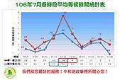 106年8月:10607各時段平均等候時間統計圖.jpg